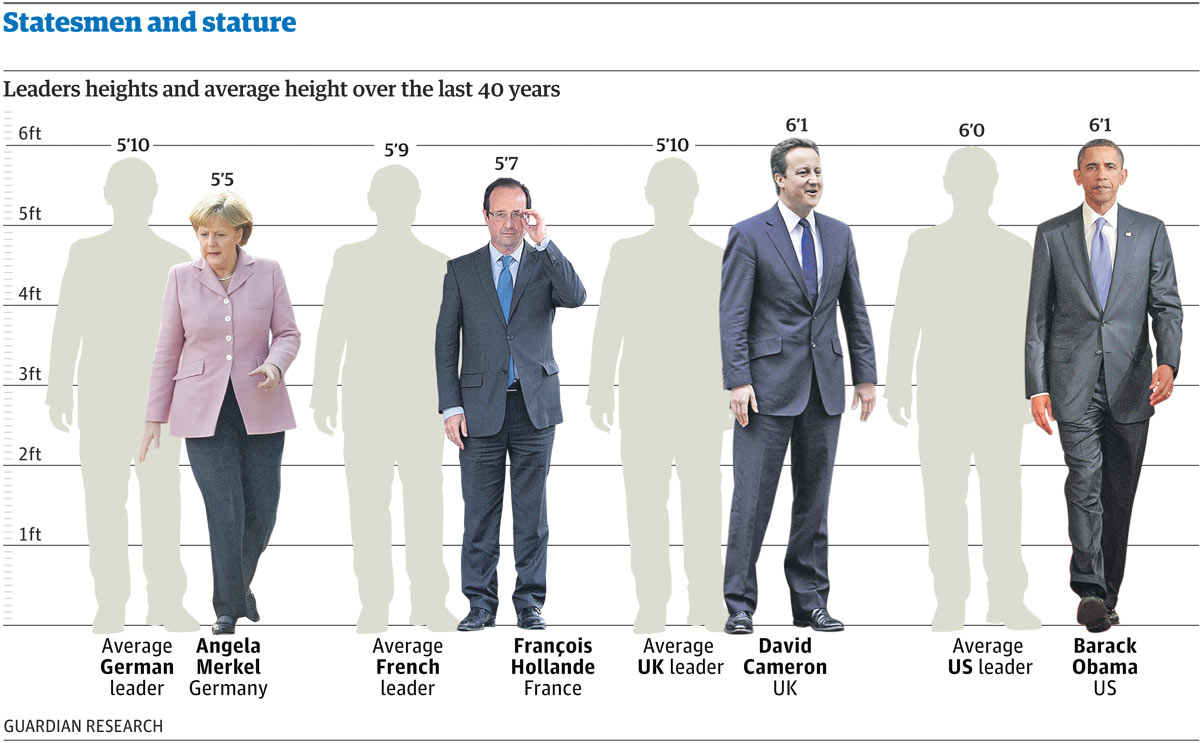 Statesmen and stature how tall are our world leaders  Datablog  News  theguardiancom