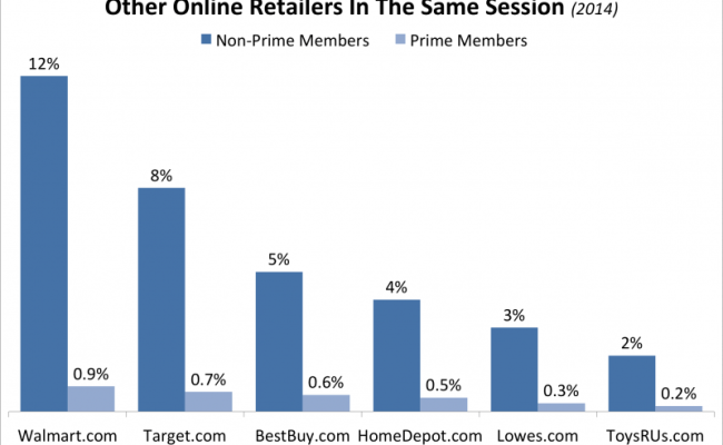 Walmart And Ebay Prove That E Commerce Membership Is The
