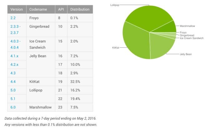android fragmentation may 2016