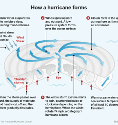 how hurricane forms infographic [ 2400 x 2135 Pixel ]