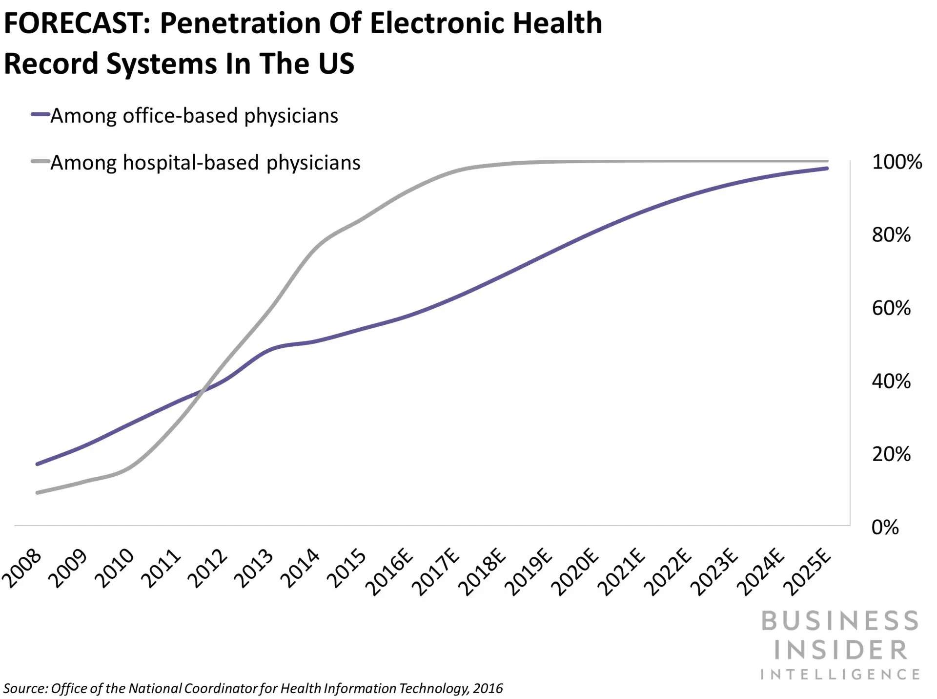 THE DIGITAL HEALTH ECOSYSTEM: An in-depth examination of