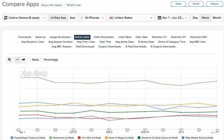 App Annie запустила аналитику установленных в приложениях SDK