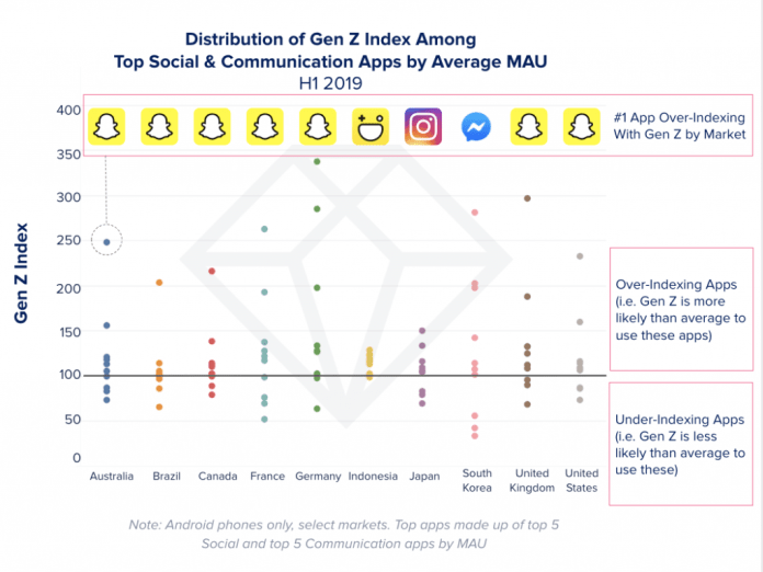 Top Apps Used by Gen Z. Snapchat tops the Mobile Charts for Gen Z. By App Annie.