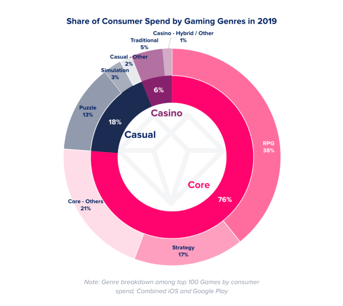 consumer spend in core casual and arcade games. rich game classification for games by mobile revenue