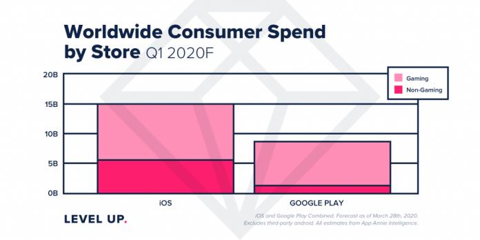 mobile revenue Q1 2020