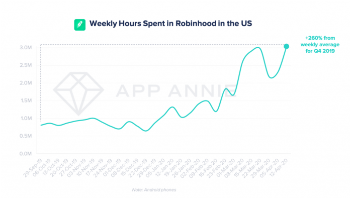 robinhood time spent android phones US covid-19