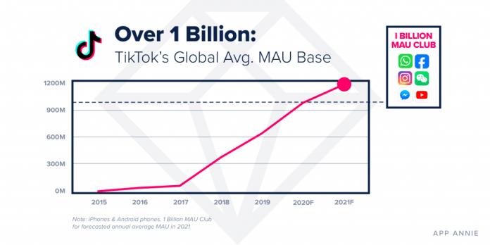 TikTok 1 billion monthly active users mobile app annie