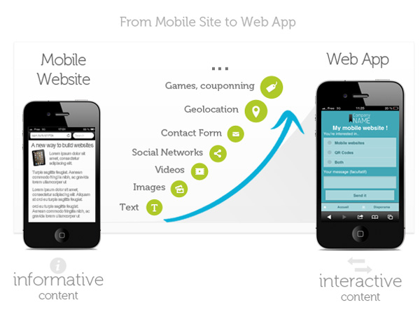 Mobile Website vs Mobile App