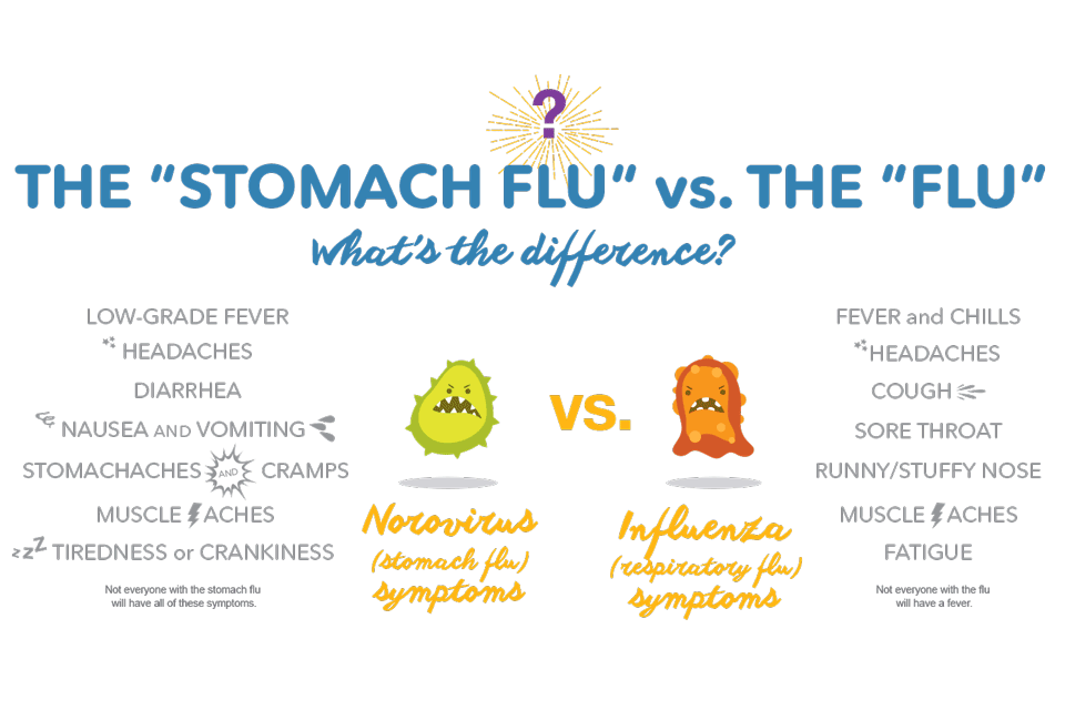 Stomach Flu Symptoms: Dehydration and Remedies | Pedialyte®
