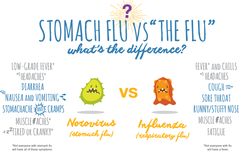 Stomach Flu Symptoms & Remedies | Pedialyte®