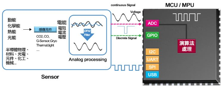 你真的懂電子電路設計嗎?【感測電路靈活運用在工作上,物聯網時代關鍵技術!】|Accupass 活動通