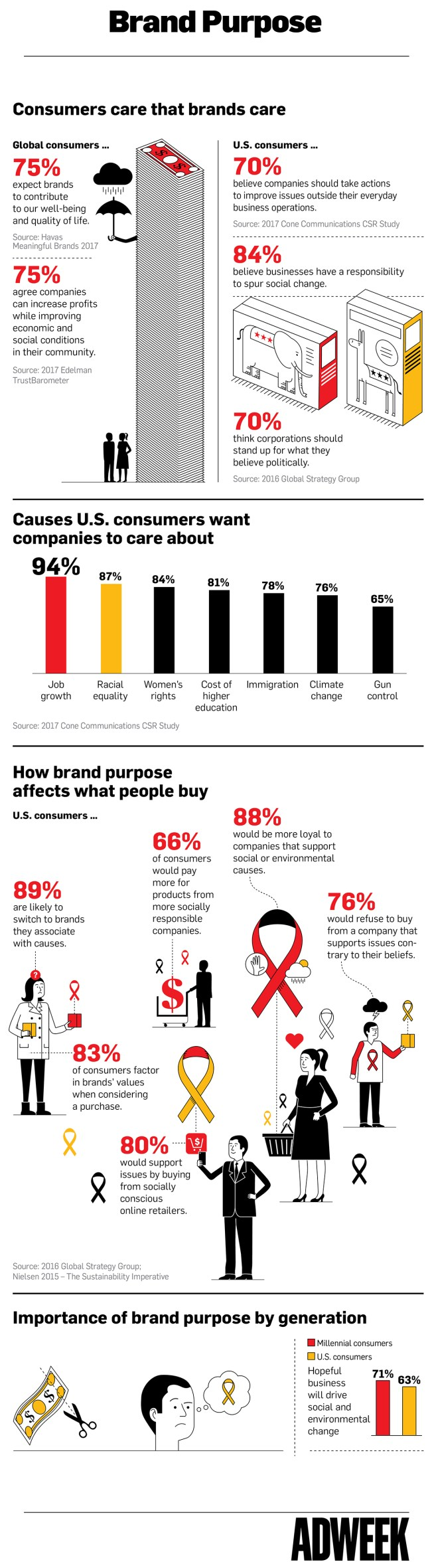 Customers Like Caring Brands