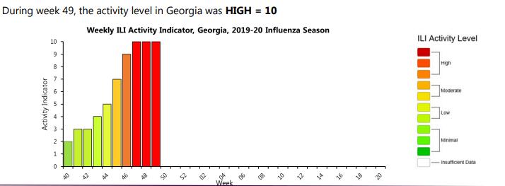 Ga Dept. of Public Health: Flu is Widespread in Georgia - AllOnGeorgia