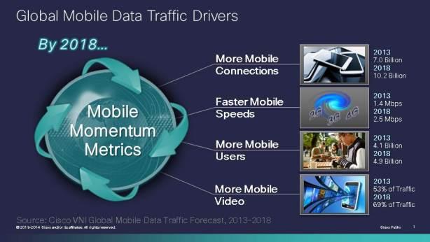 Global Mobile Data Traffic 2018