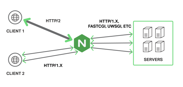 HTTP/2 in nginx