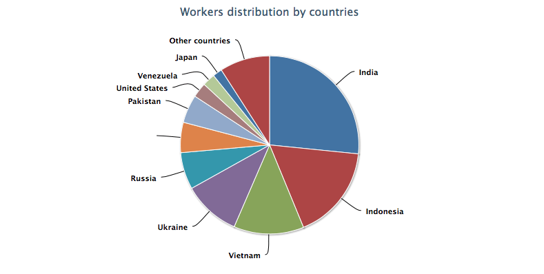 antigate - workers distribution by countries