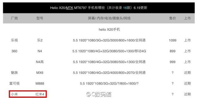 Xiaomi: nuovo Redmi in arrivo sul mercato 1