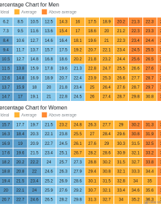 Body fat charts heat map anychart gallery also rh