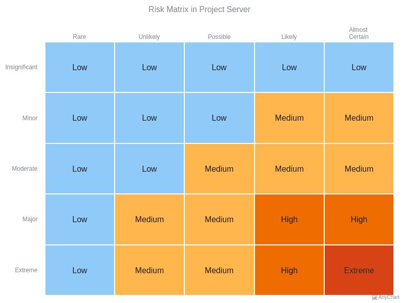 risk matrix heat map