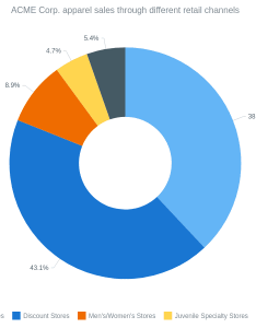 Donut chart with outside labels pie and charts anychart gallery also rh