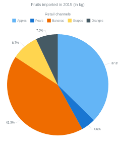 Pie chart with outside labels and donut charts anychart gallery also rh