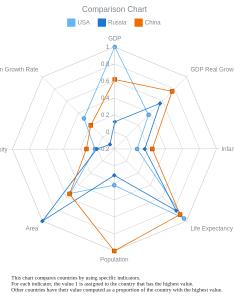 Comparison radar chart charts spiderweb anychart gallery also rh