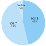 ios_8_adoption