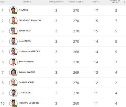 Die besten Statistiken zur WM-Gruppenphase (die Deutschen