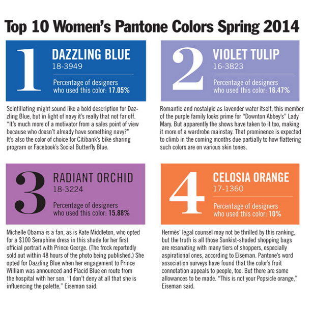 Spring 2014 Color Trends Forecast By Pantone