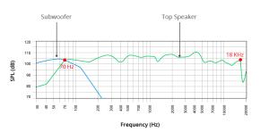 Live Sound 101: Sound System Design and Setup for a Live