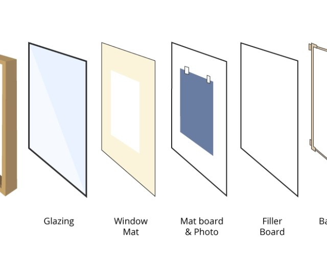 The Components That Make Up A Frame
