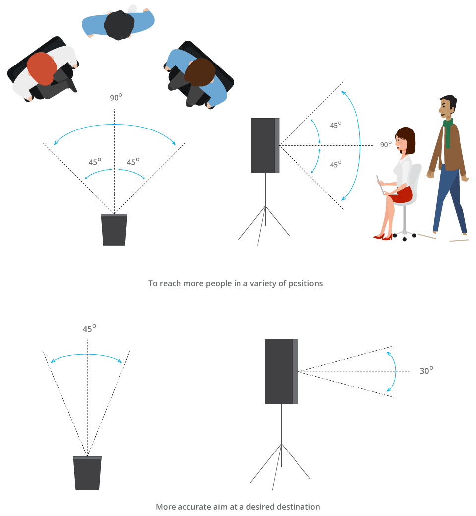 hight resolution of  the speaker 90 horizontal by 90 vertical will reach more people in a variety of positions whereas 45 horizontal by 30 vertical will allow for more
