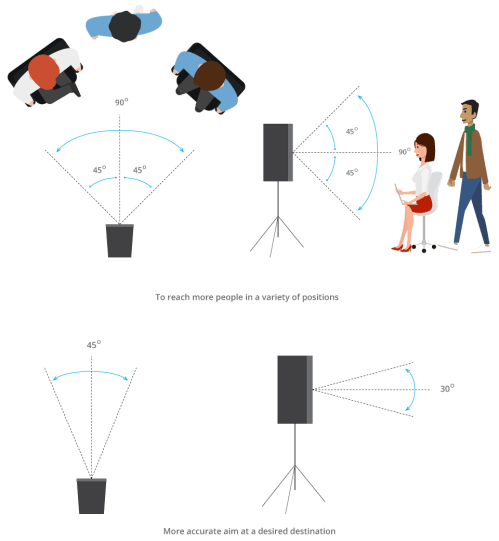 small resolution of  the speaker 90 horizontal by 90 vertical will reach more people in a variety of positions whereas 45 horizontal by 30 vertical will allow for more