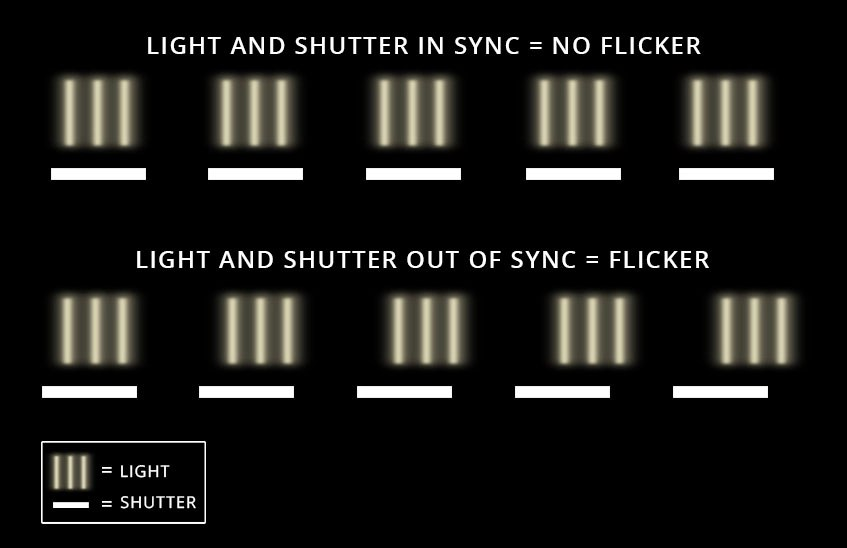 FlickerFree Lights and Why They are Important to You  B