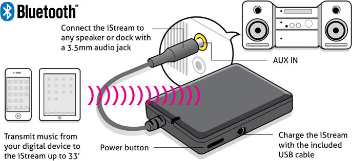 New Aluratek iStream Audio Receiver Brings Dock-Free