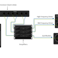 Powered Subwoofer Home Audio Wiring Diagrams H6024 Headlight Diagram Live Sound 101: System Design And Setup For A Band | B&h Explora