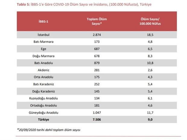 bakanliga-gore-son-1-ayda-istanbul-da-sadece-1-kisi-koronavirusten-olmus-raporlar-kaldirildi-790449-1.