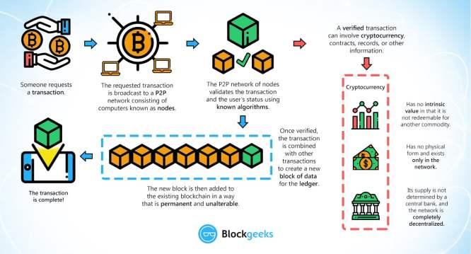 copy of the blockchain blockchain network block network bitcoin