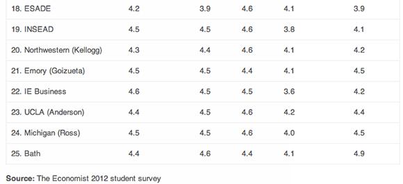 How MBAs Grade The Top B-Schools