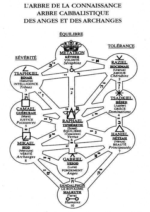 Les Anges De La Kabbale : anges, kabbale, Anges, Archanges/L, Arbre, Kabbalistique, Ascensiondivine