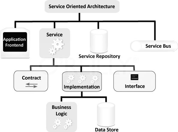 Gouvernance SOA : Les services de communication