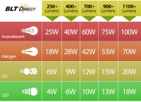 [light bulb lumens chart]