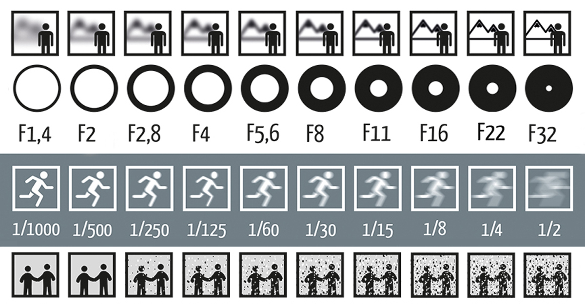 Aperture Shutter Speed iso Chart