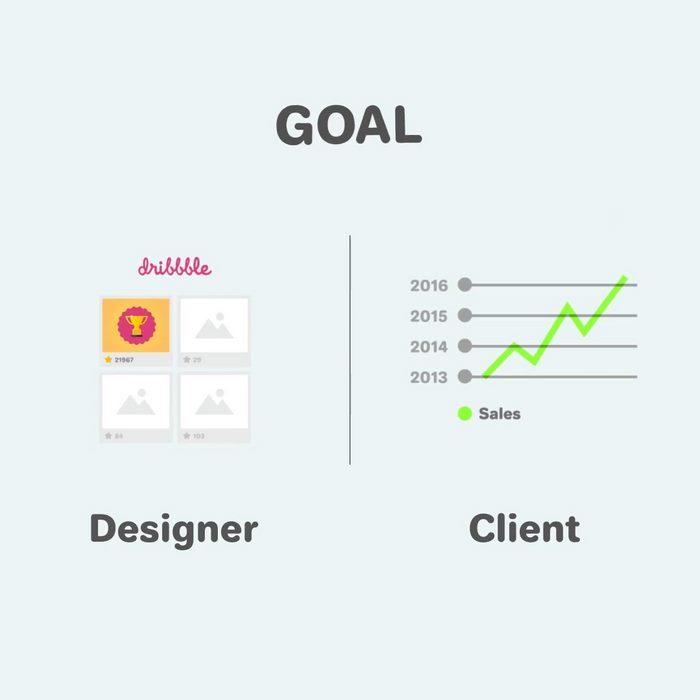 Graphic Designer Vs Client