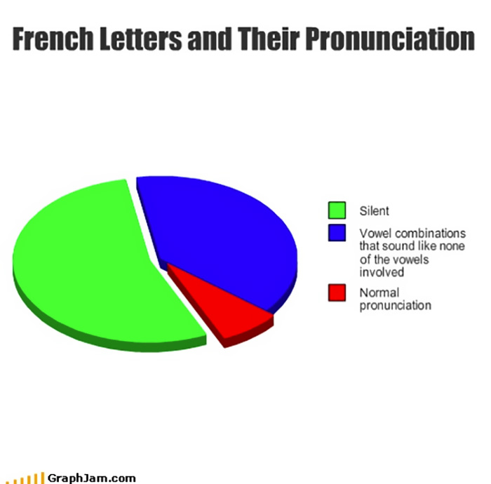 Funny French Language