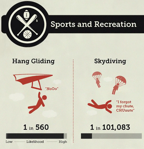 of-dying-infographic-sport-and-activity-2