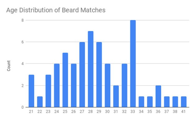 tinder-beard-study12-5c0782f5403e1__700 Friends Told This Guy He'd Attract More Women If He Shaved His Beard So He A/B Tested It On Tinder Design Random