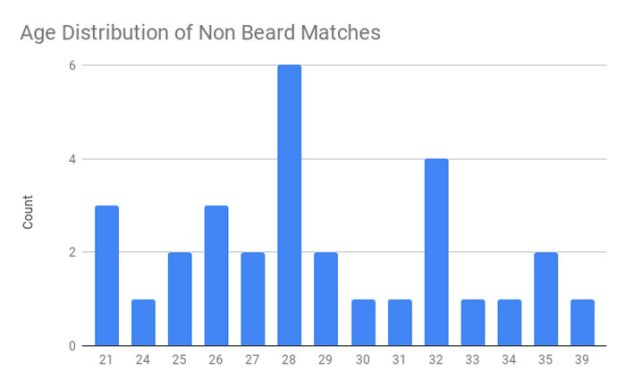 tinder-beard-study13-5c0782f67f071__700 Friends Told This Guy He'd Attract More Women If He Shaved His Beard So He A/B Tested It On Tinder Design Random