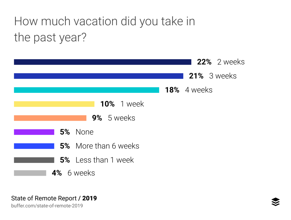 How much vacation did you take in the past year?