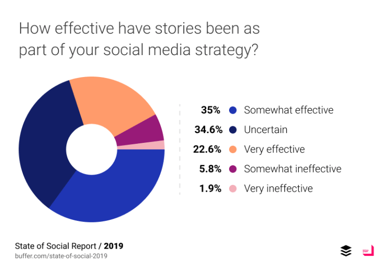 How effective have stories been as part of your social media strategy?